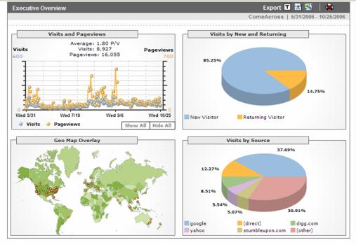 ComeAcross Stats - Executive Summary