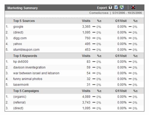 ComeAcross Stats - Marketing Summary