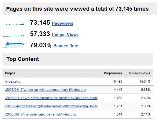 ComeAcross -- Site Content Stats