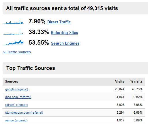 ComeAcross -- Site Traffic Stats