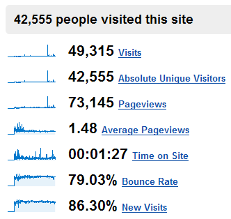 ComeAcross -- Site Visitor Stats