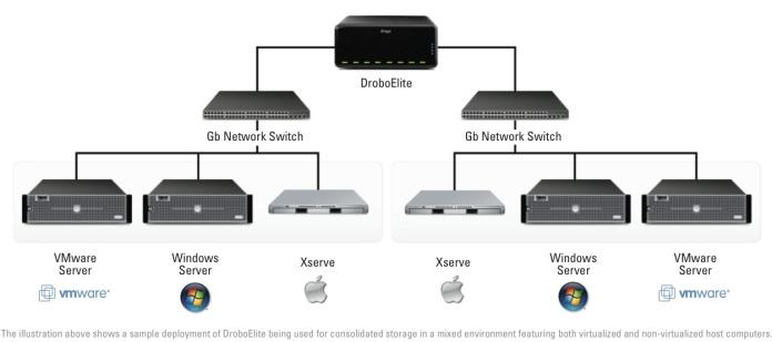 droboelite-consolidated-storage